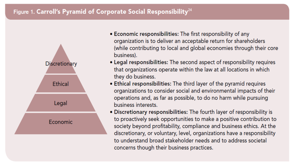 the pyramid of corporate social responsibility Corporate social responsibility, or csr, is a corporation's obligation to its stakeholders, which are any groups/people that have a stake or interest in a company's success and products.
