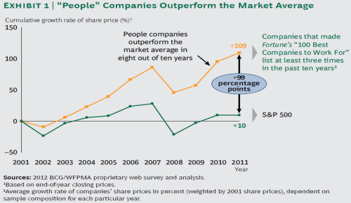 BCG 2012 People Companies Outperform the Market Average