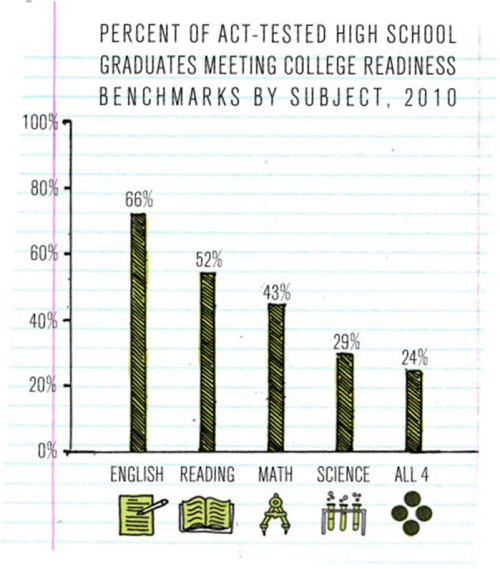 College@Home High School Readiness Benchmarks