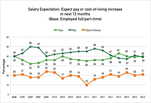 Glassdoor ECS Q412 - salary-expectations (2)