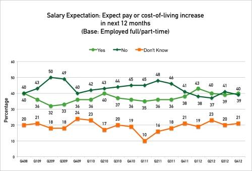 Glassdoor ECS Q412 - salary-expectations (2)