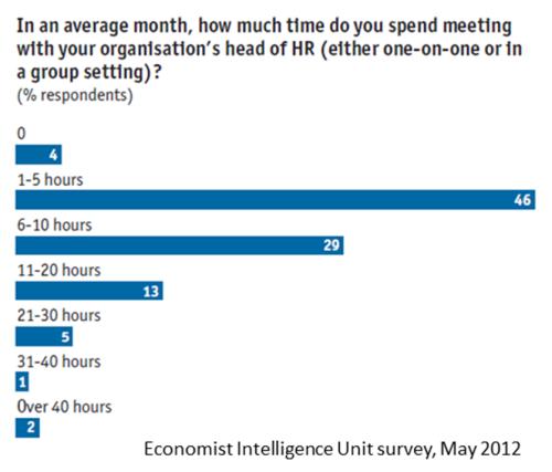 CEO CHRO monthly time spent Economist Intelligence Unit