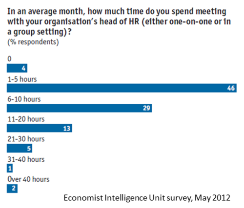 CEO CHRO monthly time spent Economist Intelligence Unit