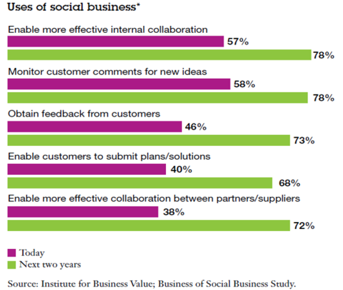 Uses of Social Business 2 IBM