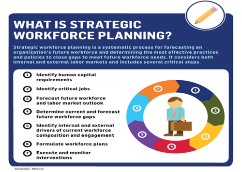 Strategic workforce planning for Human capital planning template