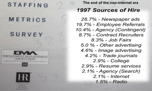 Sources of Hire 1997