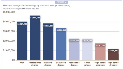 Georgetown Projections of Jobs Education Requirements Figure V