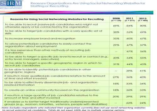 Social Networking Websites and Recruiting Selection SHRM 2013