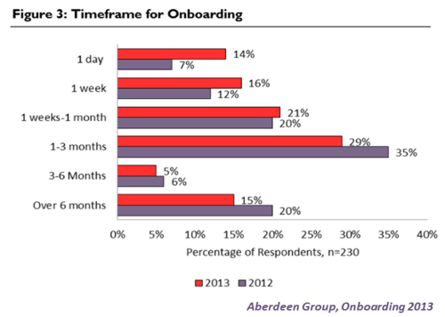 Aberdeen Group Onboarding 2013 Fig 3
