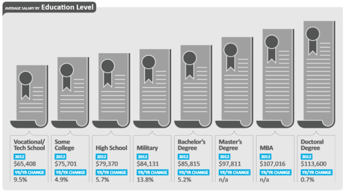 Dice Tech Salary Survey Education Level Salaries 2013-2012