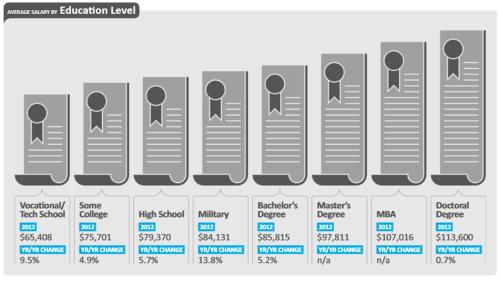 Dice Tech Salary Survey Education Level Salaries 2013-2012