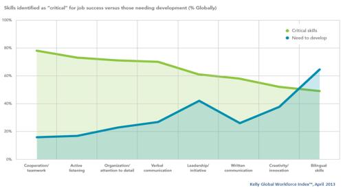 Kelly Global Workforce Index April 2013 Critical Skills