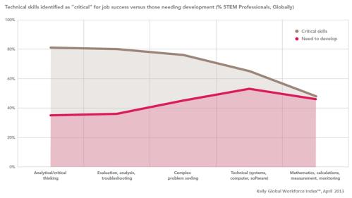 Kelly Global Workforce Index April 2013 Critical STEM Skills