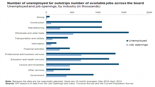 Unemployed far outstrips available jobs June 2013