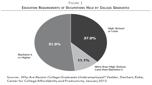 College Grads Underemployed 2013