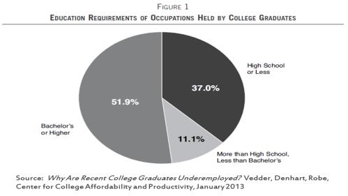 College Grads Underemployed 2013