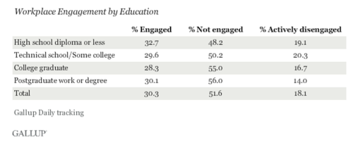 Gallup Engagement by Education 2013