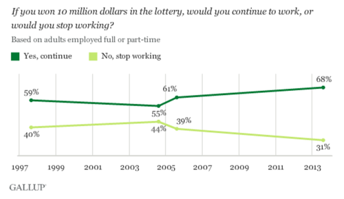 Gallup win the lottery 1