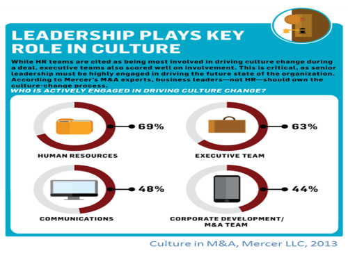Mercer Leadership Plays Key Role in Culture