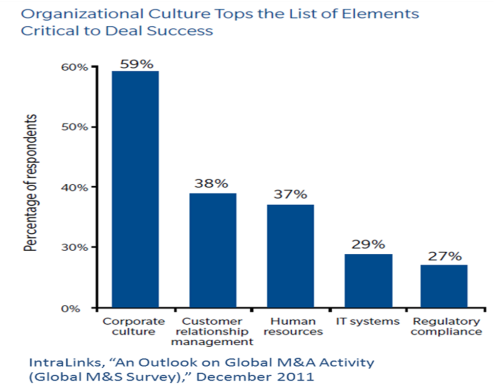 Mercer Org Culture Tops Elements Critical to Deal Success