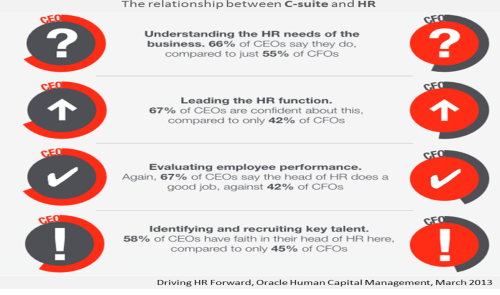 Oracle Driving HR Forward Infographic March 2013