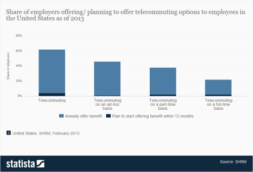 Statista SHRM Telecommuting 2013