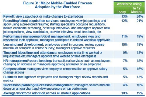 Mobile-Enabled Process Adoption