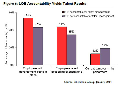 Accountability Yields Talent Results