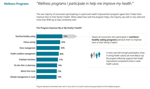 Wellness programs graphic