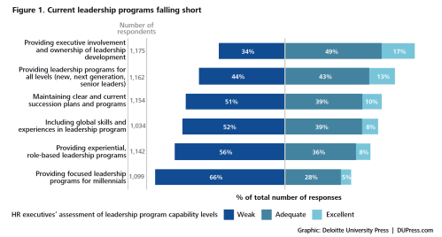 Deloitte leadership programs graph