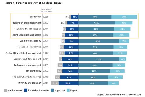Deloitte urgency graph