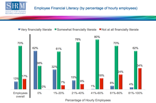 financial-literacy-chart-shrm-2014
