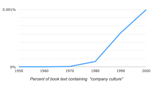 company culture over time