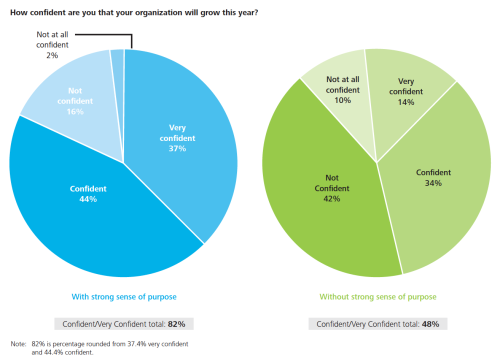 "Deloitte ""2014 Core Beliefs and Culture Study"""
