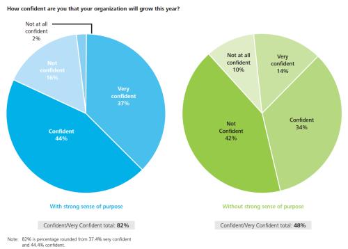 "Deloitte ""2014 Core Beliefs and Culture Study"""