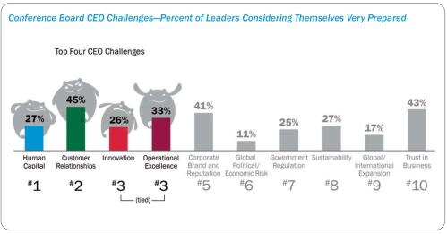 Top CEO Challenges