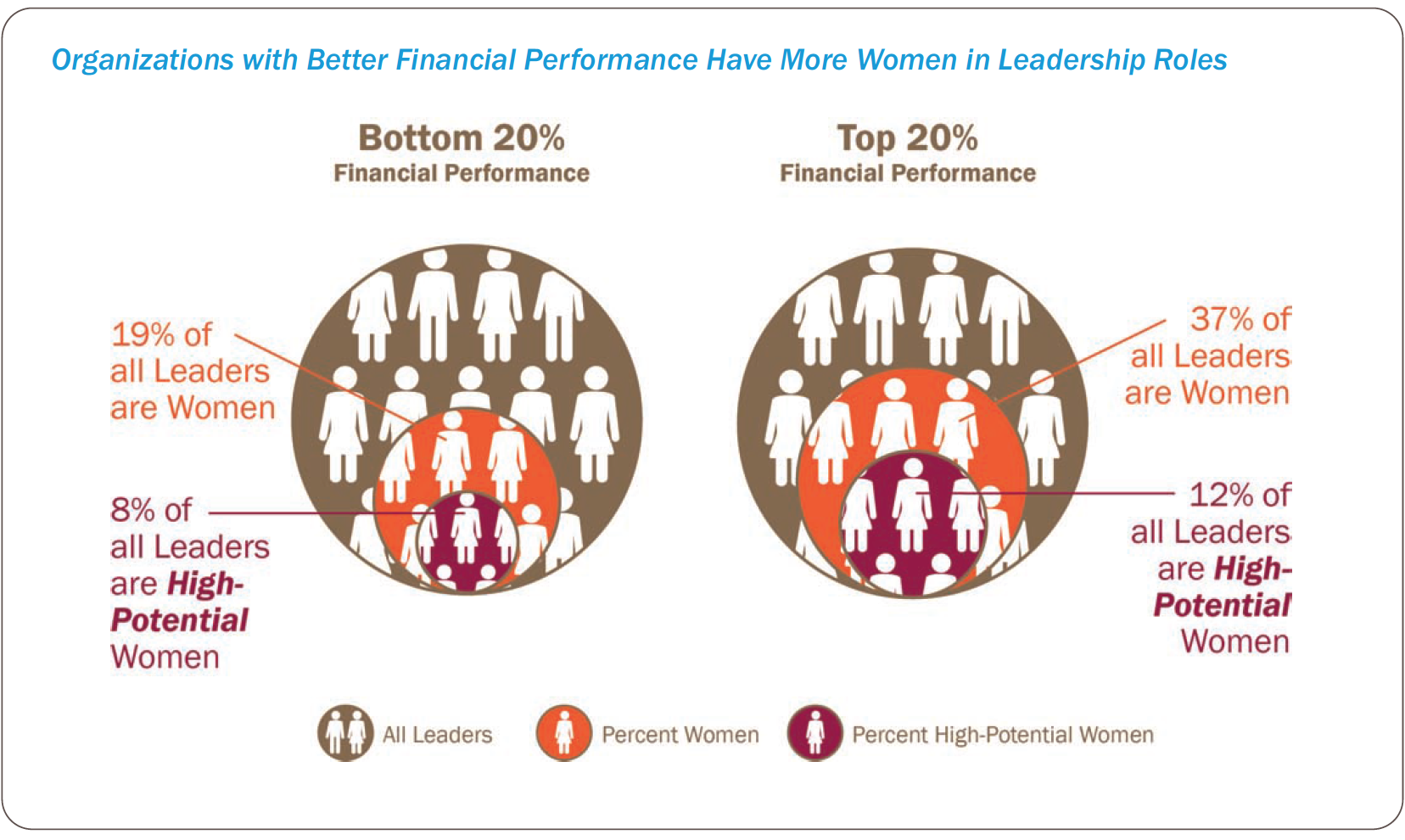 leadership challenges critical skills and the importance of women in leadership