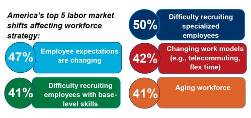 labor-market-shifts