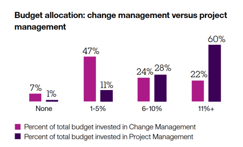 Budget allocation project management vs. change management
