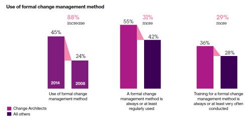 Formal Change Management methods