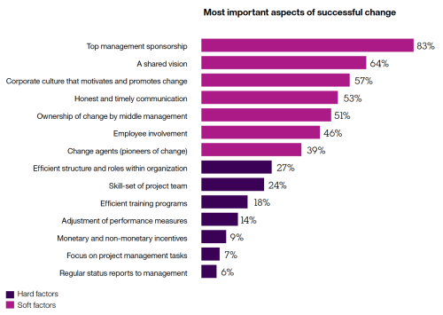 Most important aspects of change