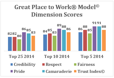 Great Place to Work Dimension Scores