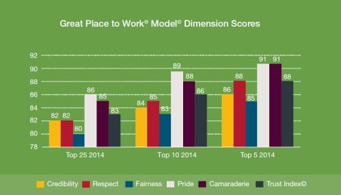 2014 Dimension Scores