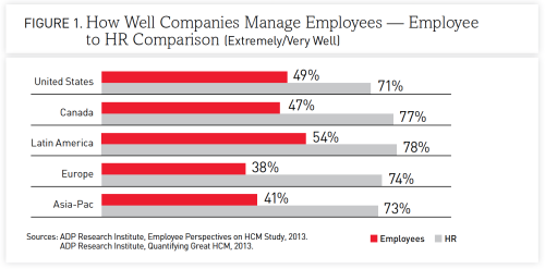 how well companies manage employees