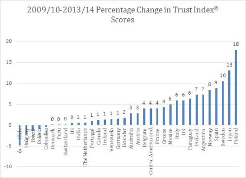percentage-change-trust-index
