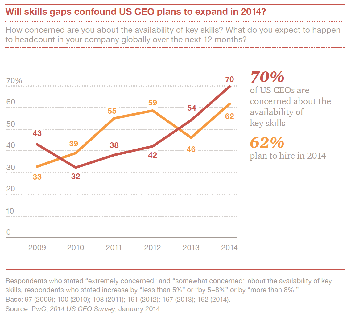 connecting dots despite continued economic uncertainty both in the u s and globally pwc reports that the number of us ceos who believe that global growth is returning