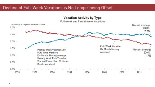 Decline of Full-Week Vacations Graph