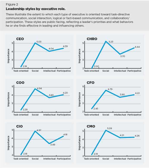 leadership styles chart