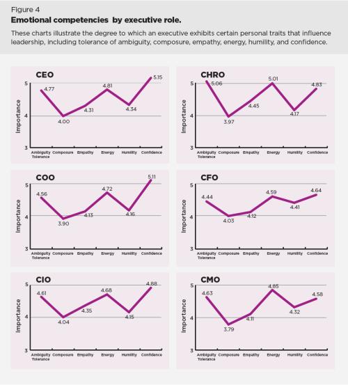 emotional competencies chart