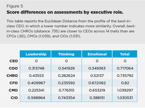 Score Difference by Executive chart